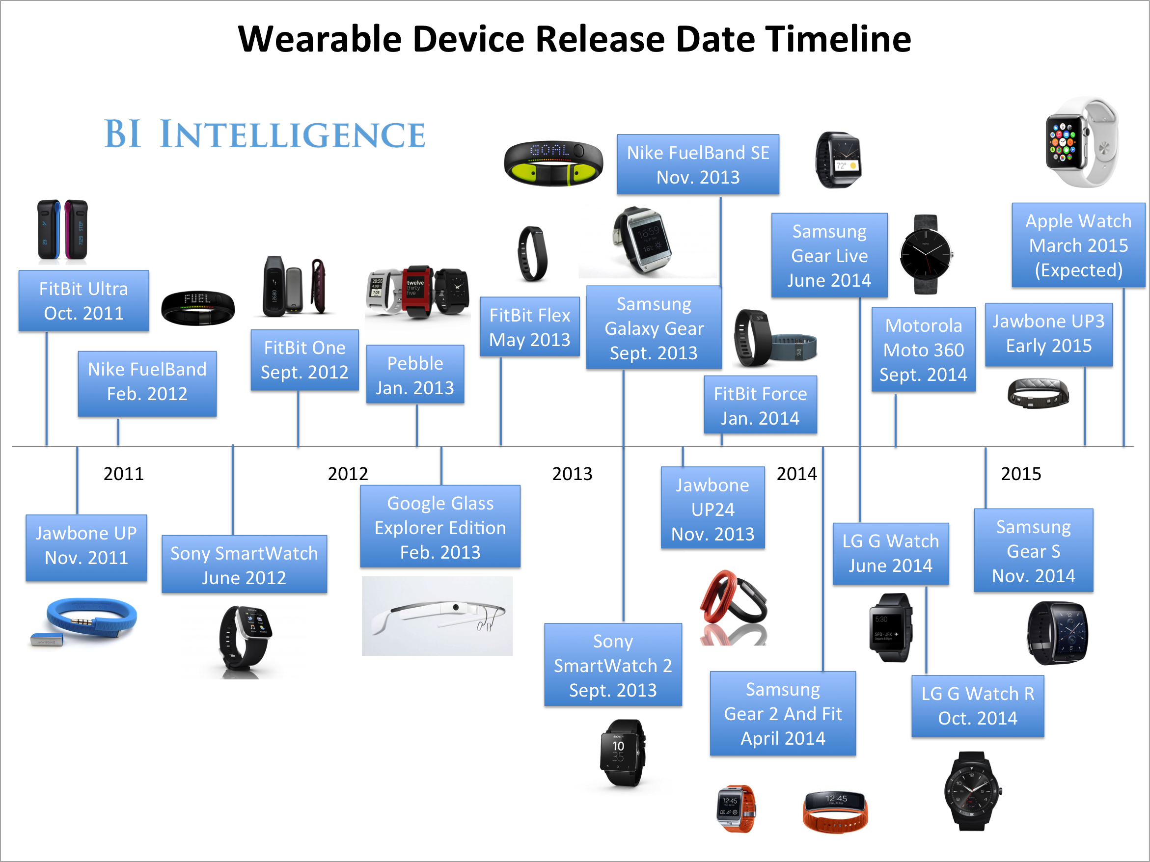 The Entire Market of the Smartwatch in a graphic